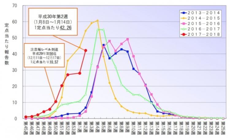 福岡県のインフルエンザ流行状況グラフ