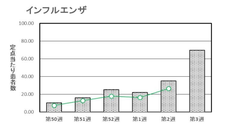 2018年1月の佐賀県インフルエンザ感染数グラフ